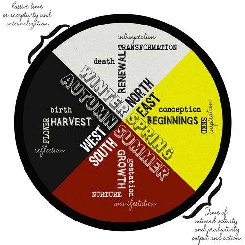 Understanding the Creative Process