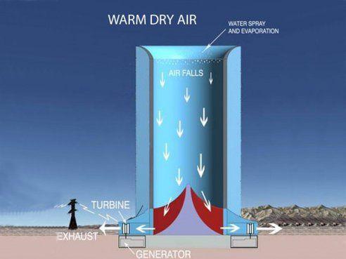 Using Solar Energy to Create Wind Power