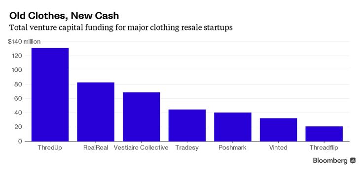 Why Is Silicon Valley Pouring Millions of Dollars Into Old Clothes? - Bloomberg Business