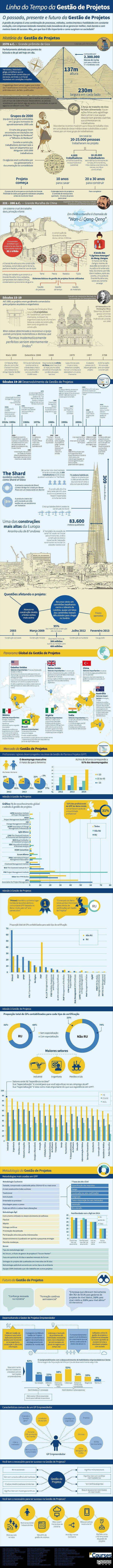 Infográfico: linha do tempo da Gestão de Projetos