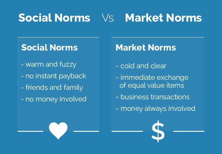 How To Tap Into #SocialNorms to Build a #StrongBrand http://moz.com/blog/social-norms-build-a-strong-brand