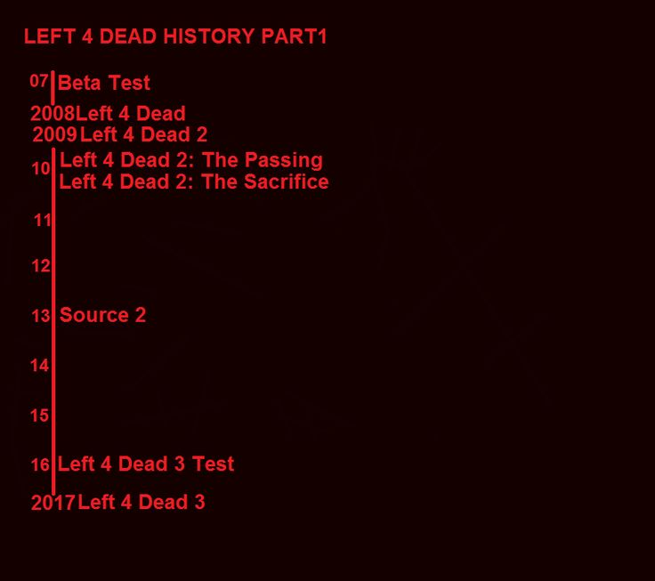 LEFT 4 DEAD History