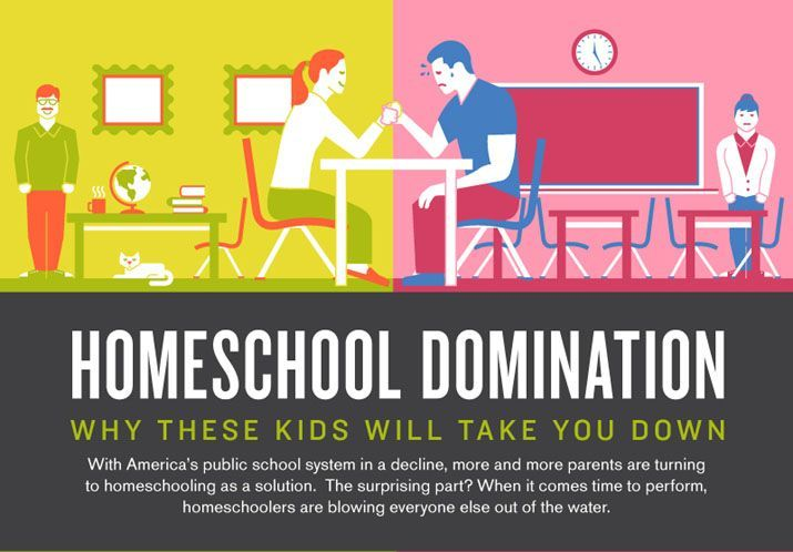 The facts about homeschool versus public school. Highly visual. Very encouraging!