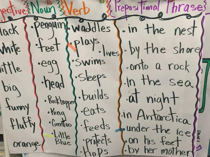 Adjective, noun, verb, prepositional phrase GLAD sentence poster