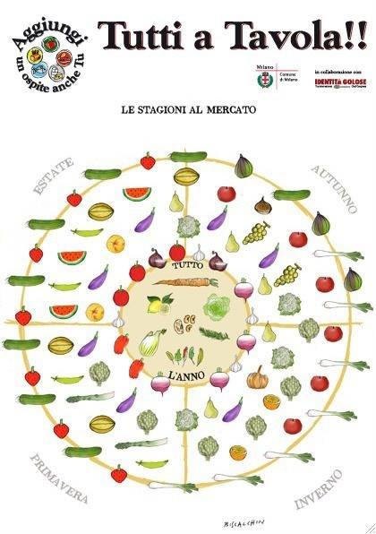 Le stagioni al mercato: frutta e verdura di stagione