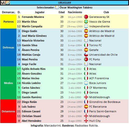Lista Uruguay con dorsales