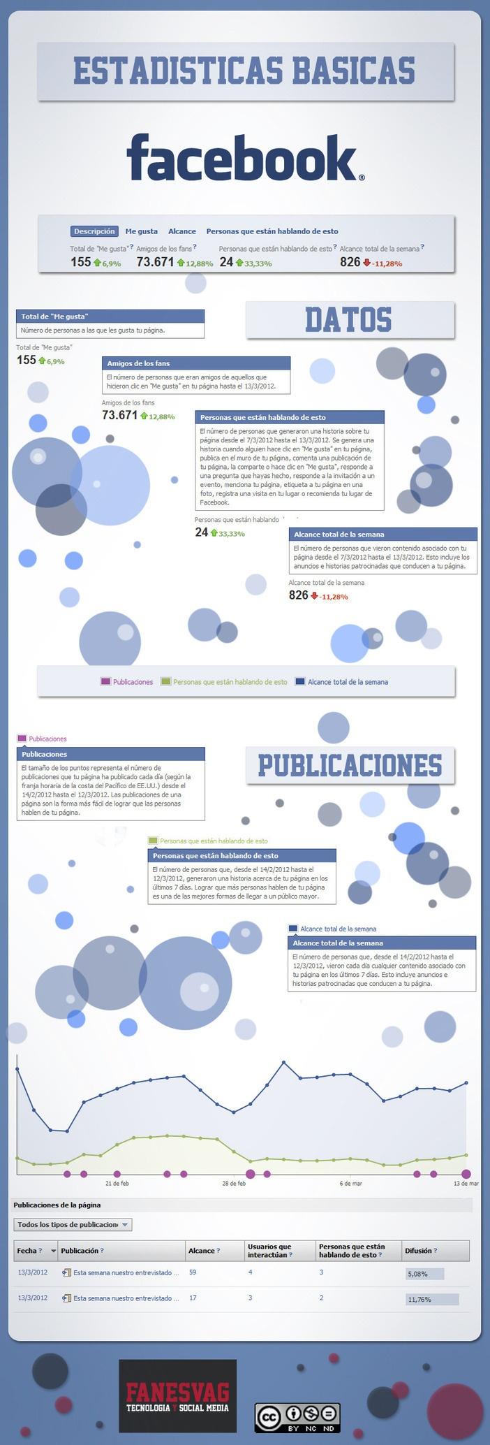 #Infografia : Estadisticas de #Facebook