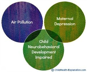 Integrated Impact of Maternal Stress & Air Pollution: Coexistence of air pollution and maternal depression during pregnancy impedes infant's brain growth and leads to childhood behavioral problems; poor attention ..