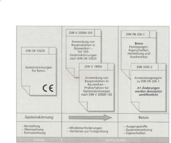 Baustoffkunde-Gesteinskörnung (3)   Karteikarten online lernen   CoboCards