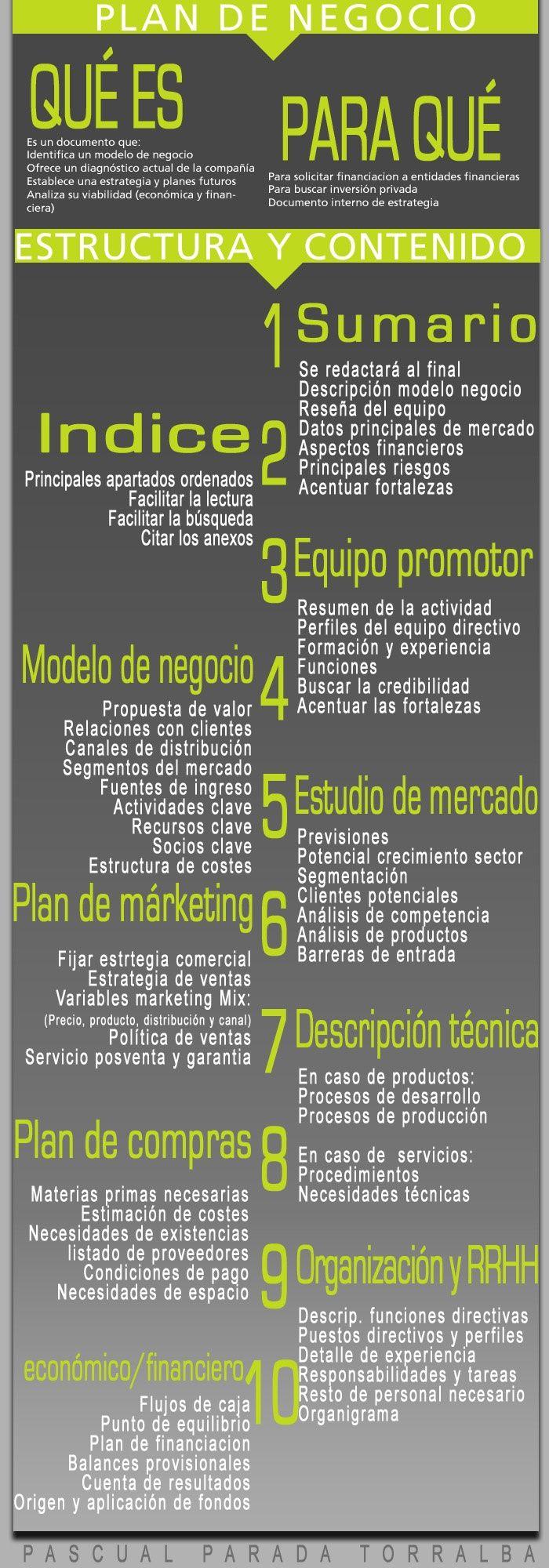 Crea tu Plan de Negocio en 10 sencillos pasos.