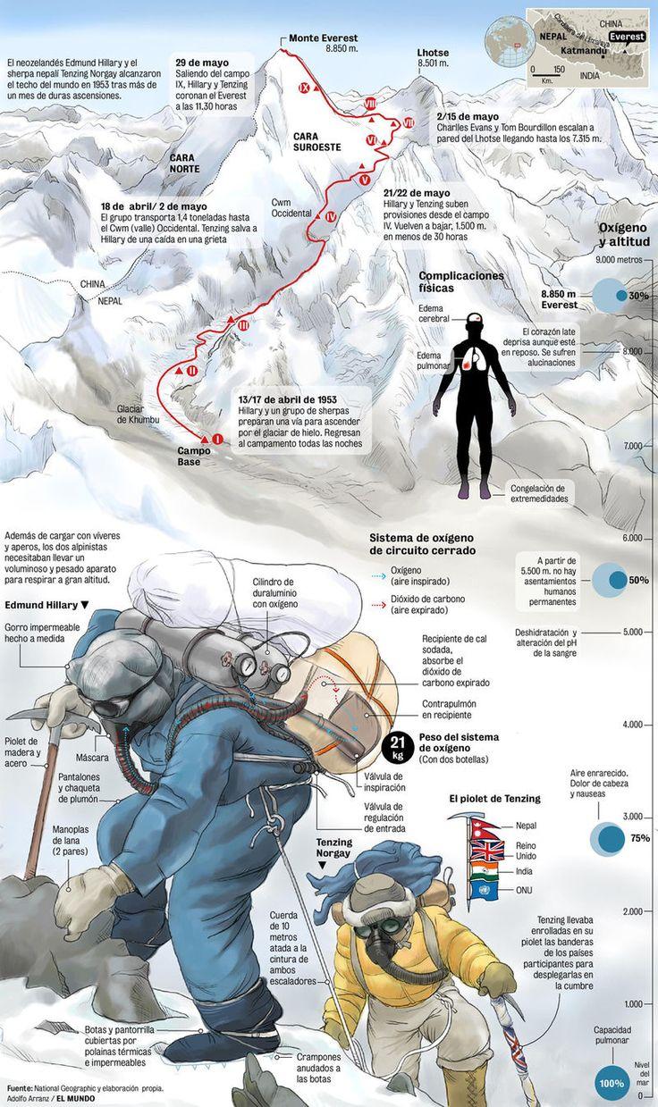 Inside Google. Viajar con la imaginación, viajar con Youtube. Hacer cumbre en la cima del Everest.