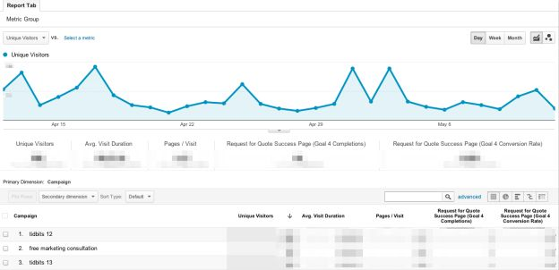 Email Traffic Custom Report Graph Google Analytics