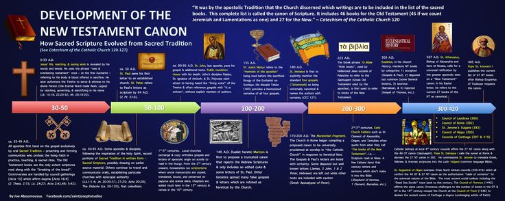 Timeline of the New Testament Canon. | Sacred Scripture ...
