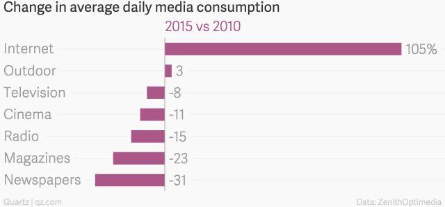 La consommation internet explose, les autres media reculent (Source : Zénith Optimedia - 2015)