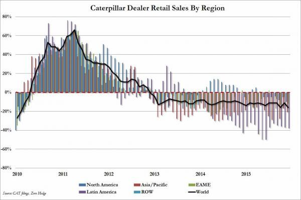 The Global CapEx Depression Intensifies——-Caterpillar Reports Worst Sales Slump In Its History | David Stockman's Contra Corner
