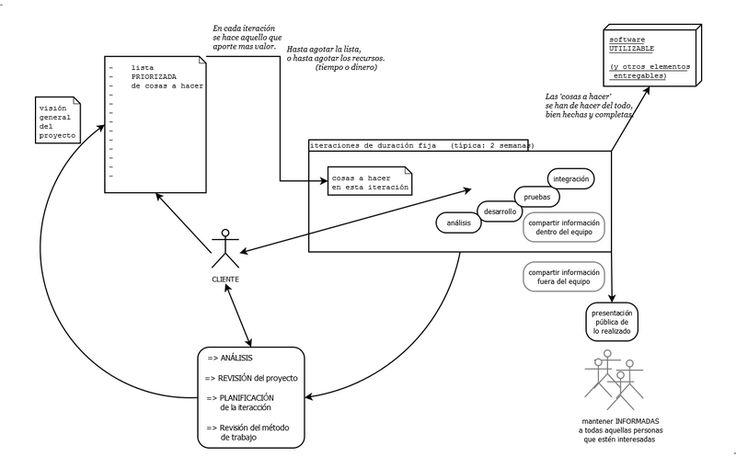 Esquema general de una metodologia agil para desarrollo de software