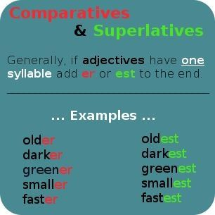 English comparatives and superlatives - adjectives with one syllable, not ending in 'e'.  www.englishonlinesupport.com