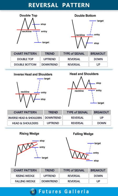 """Apakah Anda pernah mendengar istilah """"Double Top"""", """"Double Bottom"""" atau """"Head & Shoulder? Mereka adalah jenis chart pattern yang menjadi dasar analisa teknikal dalam menentukan sebuah sinyal trading/arah trend market. Selain 3 Pettern tersebut, ternyata masih ada banyak lagi jenis pattern lainnya. Bentuk-bentuk pattern ini cocok bagi Anda yang sedang belajar analisa teknikal. Berikut ini penjelasannya"""