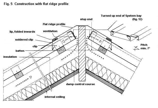 Billedresultat For Zinc On Detail Roof Zinc Roof Larch Cladding Roof Detail