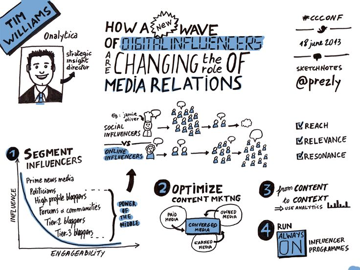 Visual summary of the presentation by Tim Willians of Onalytica at the corporate communications conference 2013. #pr #mediarelations #publicrelations