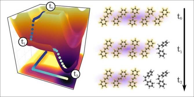 Cómo desencadenar una reacción en cadena con un fotón — Noticias de la Ciencia y la Tecnología (Amazings®  / NCYT®)