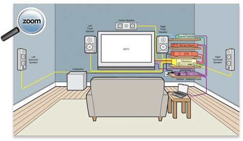 home theater wiring diagram on home theater buying guide. Black Bedroom Furniture Sets. Home Design Ideas