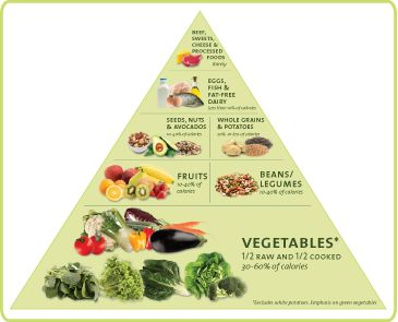 Nutrient dense pyramid.
