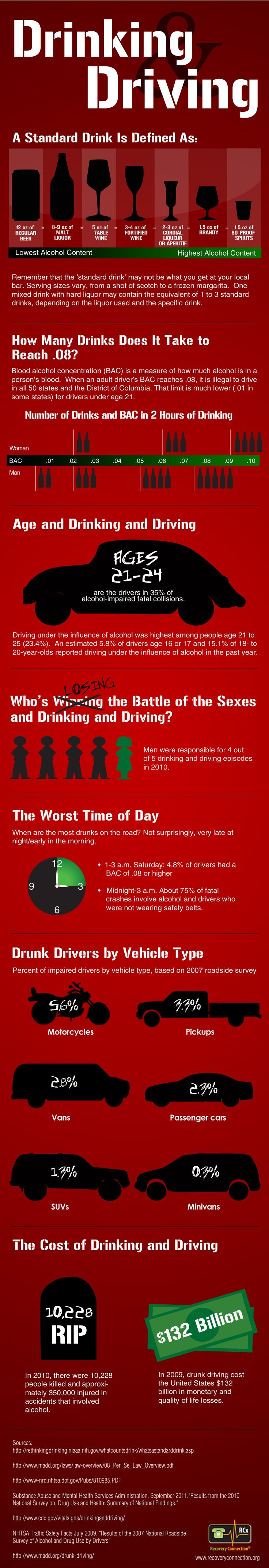 Facts on Drunk Driving & Alcohol. #Infogram. #DUI #MADD @Neely James Against Drunk Driving (MADD)