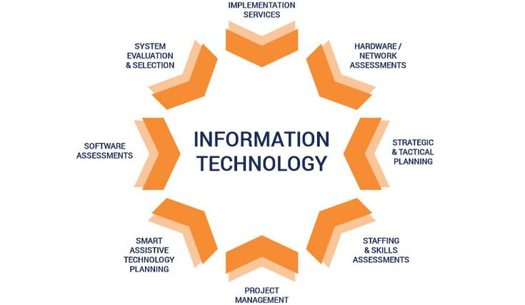 Information Technology Solutions Information Technology