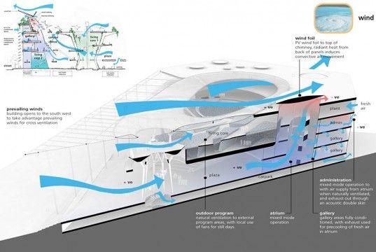 Miami Science Museum - Wind Flow Model