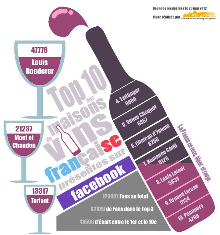 Top 10 wijnhuizen op Facebook in een infographic - Wijnbloggers.nl