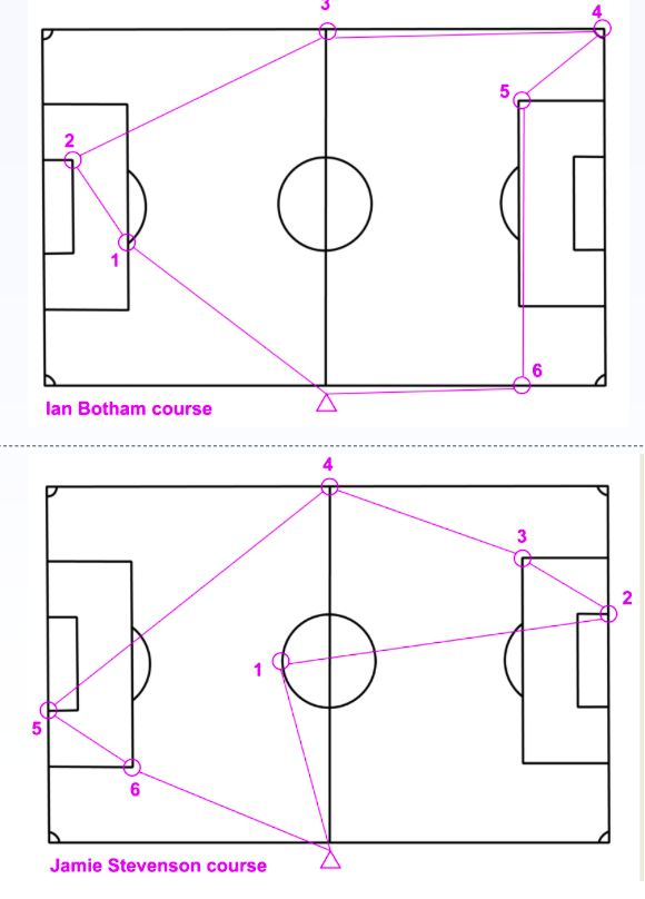 Football pitch orienteering, a neat solution to not having access to an orienteering area. This activity is surprisingly tricky and gives practice in setting the orienteering map an essential skill where ever you are competing. https://www.britishorienteering.org.uk/images/uploaded/downloads/development_schoolgames_resources_pitchorienteering.pdf