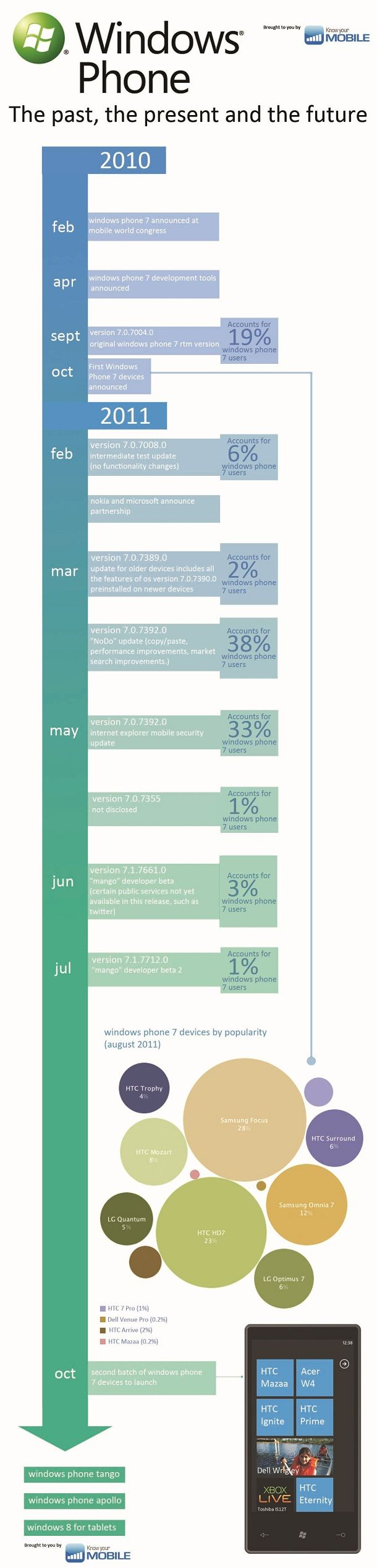 Infografía sobre la historia de Windows Phone