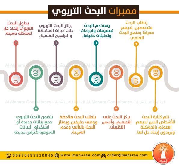 ي عد البحث التربوي من أهم النشاطات التي تهدف إلى توفير المعرفة العلمية والتي يمكن من خلالها الوصول إلى الأهداف Infographic Powerpoint Intellegence Study Notes