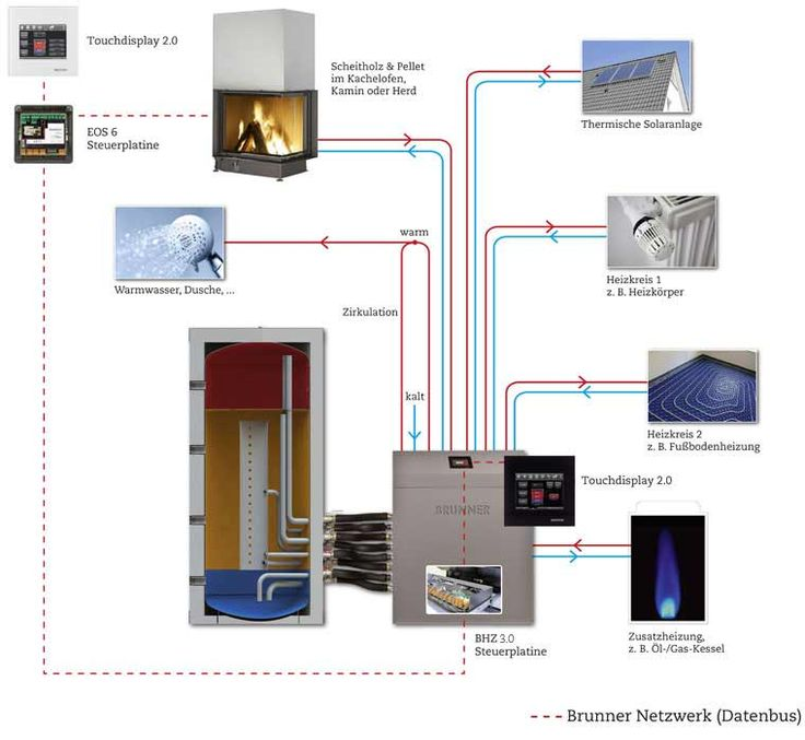 42 best water heating systems images on pinterest for Best home heating system