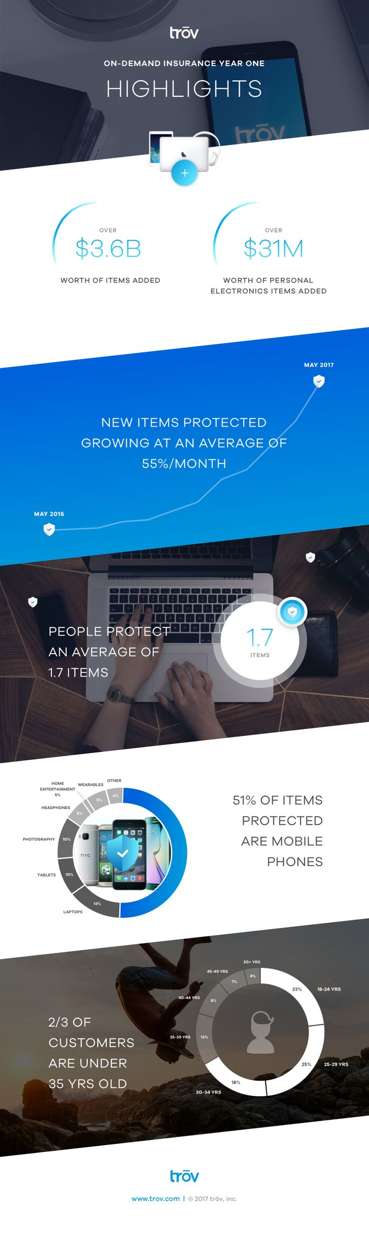Year One Highlights Infogrpahic for the Rise of On-Demand Insurance with the Trov mobile app #ondemandinsurance #insurance #infographic #design #infographicdesign #mobileapp