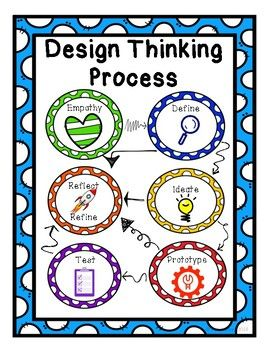 Design Thinking Process Posters - Great for Use in a Makerspace!