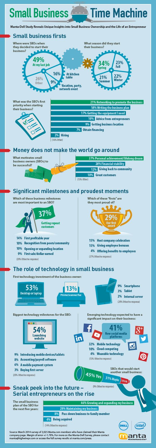 13 best INFOGRAPHICS on Entrepreneurship and Small Business Growth ...