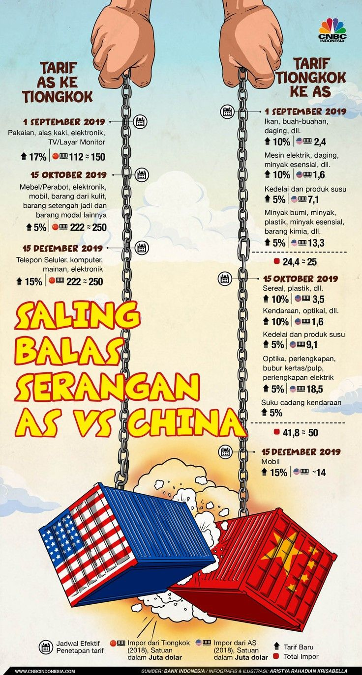 Simak Nih Perang Tarif AS Vs China! Perang, Kutipan