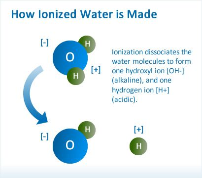 How Ionized Water is Made - I want to keep this concise and straightforward. The overwhelming feedback that I get is that this is what you prefer – so here goes!