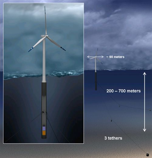 168 best Wind Generation and storage-transmission images on - windfarm project manager sample resume