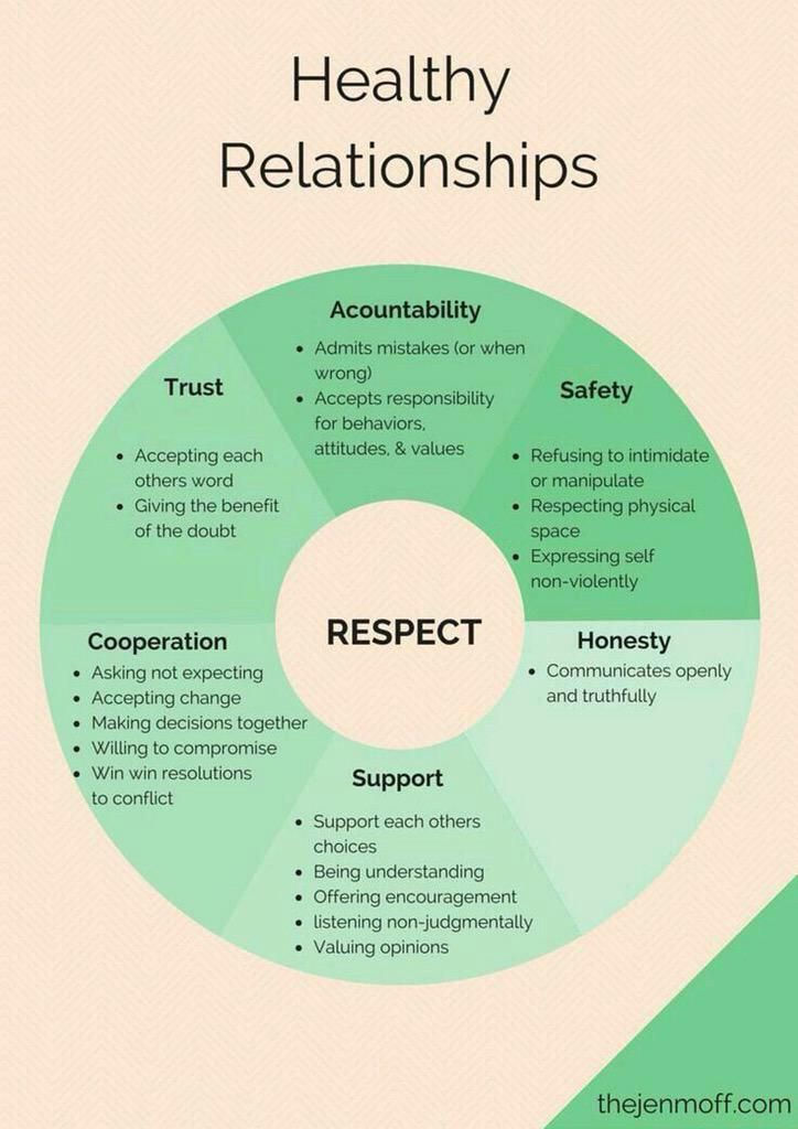 Healthy relationships are built around mutual respect. #safety #trust #accountability