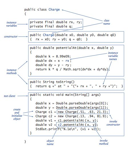 Keep This Java Cheat Sheet on Hand While You're Learning to Code