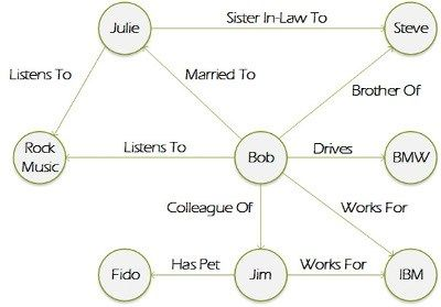 What is graph database? Definition from #customer #relationship #management #a #databased #approach http://renta.remmont.com/what-is-graph-database-definition-from-customer-relationship-management-a-databased-approach/  # graph database A graph database, also called a graph-oriented database, is a type of NoSQL database that uses graph theory to store, map and query relationships. A graph database is essentially a collection of nodes and edges. Each node represents an entity (such as a…