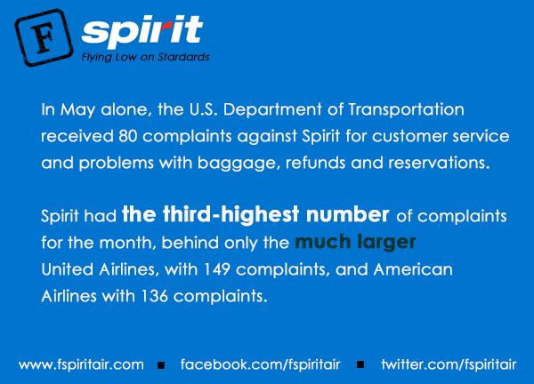 In May alone, the U.S. Department of Transportation received 80 complaints against Spirit for customer service and problems with baggage, refunds and reservations.   Spirit had the third-highest number of complaints for the month, behind only the much larger  United Airlines, with 149 complaints, and American  Airlines with 136 complaints.