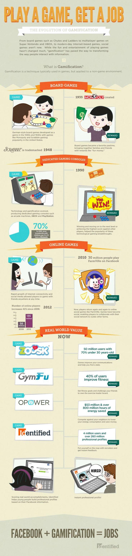La evolución de la gamificación #infografia #infographic #socialmedia #in