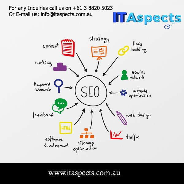 Are you looking for digital marketing agency in melbourne with online marketing services at affordable prices then you are at right place.Call us 03 8820 5023