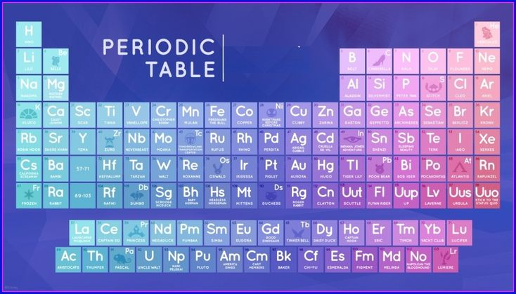 a disney periodic table dont you think thats cool