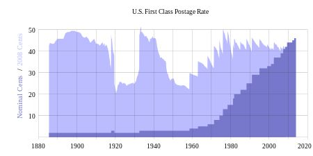 History of United States postage rates - Wikipedia, the free encyclopedia