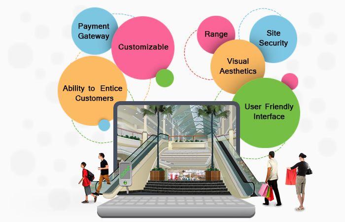 Online 3d shopping mall
